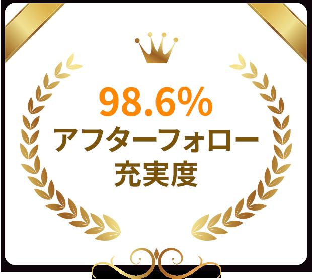 98.6%アフターフォロー充実度