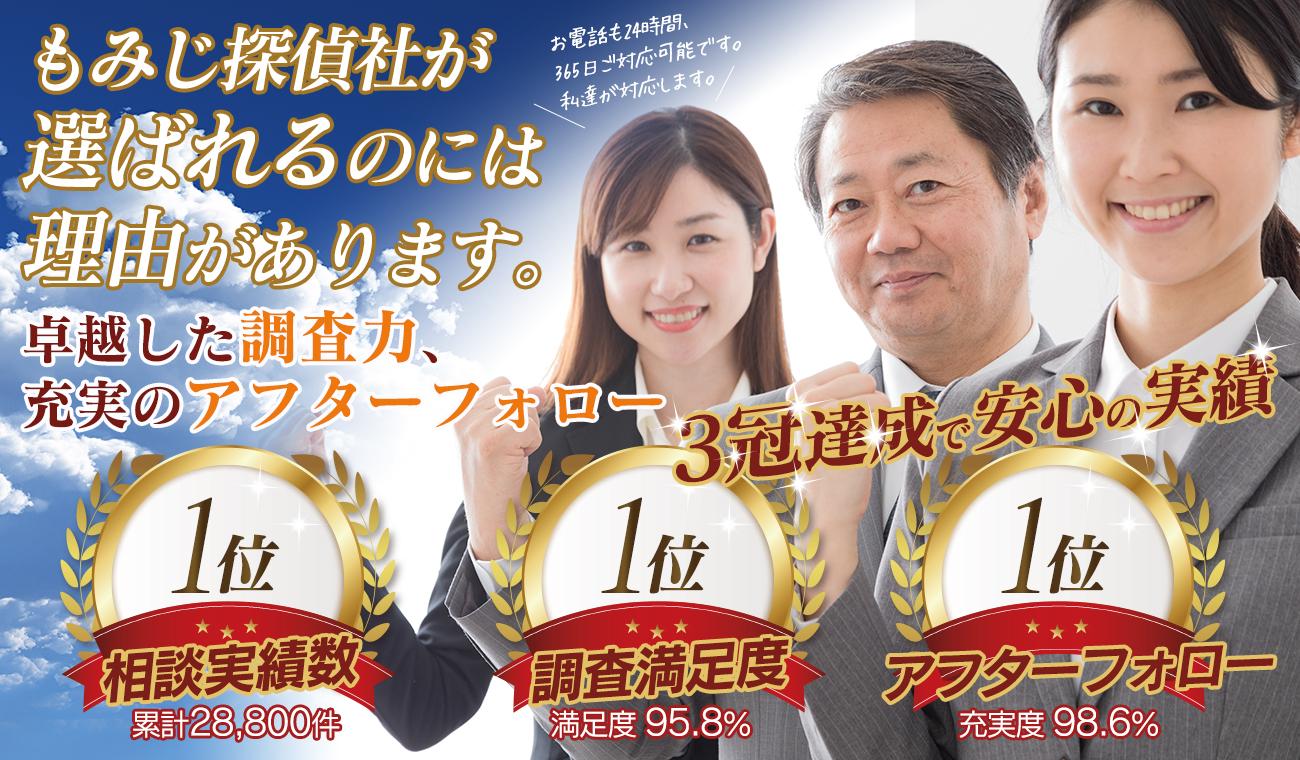 福岡の探偵社 もみじ探偵社が選ばれるのには理由があります。卓越した調査力、充実のアフターフォロー!3冠達成(相談実績数・調査満足度・アフターフォロー)で安心の実績!